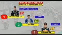 Hasil Race MotoGP Emilia Romagna 2020