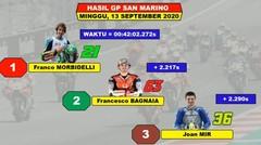 Hasil Lengkap MotoGP San Marino 2020