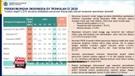 Anggaran Pemulihan Ekonomi Nasional Semasa Covid Habiskan RP. 304 T!