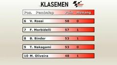 KLASEMEN MOTOGP 2020 - SEBELUM NONTON RACE MINGGU INI MOTOGP EMILIA ROMAGNA