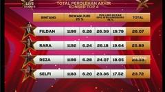 YANG TERELIMINASI SELFI-RARA-REZA-FILDAN DI D'STAR TOP-4 RESULT SHOW 2019